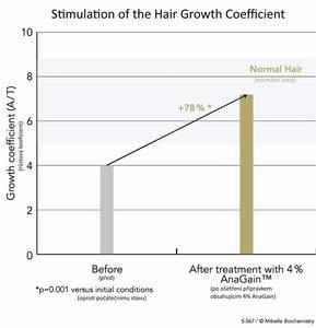 Výsledky klinické studie AnaGain