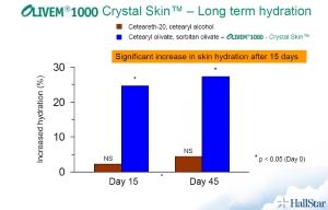 Olivem, dlouhodobá hydratace, klinická studie