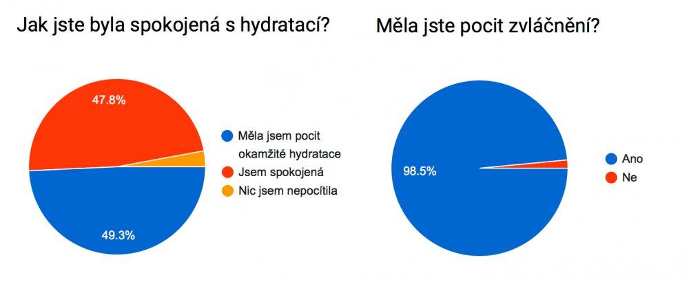 Krém pro hydrataci