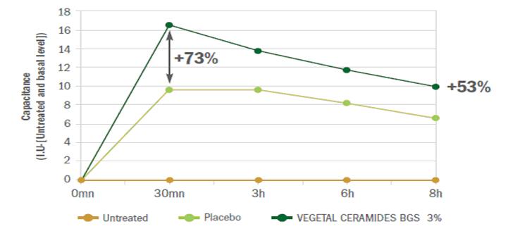 Klinická studie Vegetal Ceramides BGS