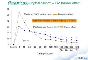 Olivem 1000 Crystal skin, klinická studie, hydratace, Pleva