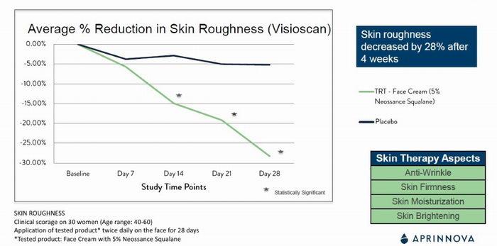 Klinická studie Skvalan, Squalane, zjemnění pokožky, pleva