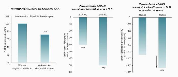 výsledky klinické studie Phycosaccharide AC, Pleva